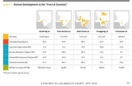 "Source: Table 1 Human Development Index ""Portrait of Los Angeles County 2017-2018"